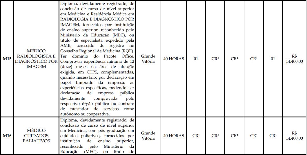 cargos 1 198 - Processo Seletivo Fundação Inova Capixaba - ES