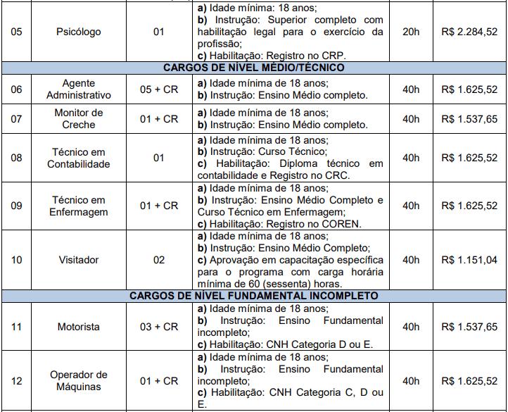 cargos 1 20 - Concurso Prefeitura de Nova Esperança do Sul RS: Provas dia 20/12