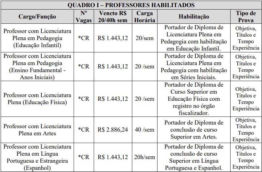 cargos 1 208 - Processo Seletivo Prefeitura de Santa Helena-SC: Provas dia 23/01/21