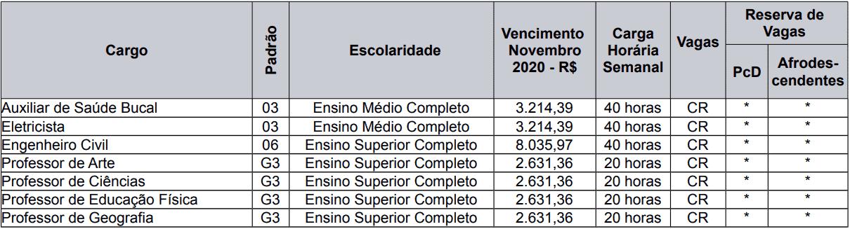 cargos 1 211 - Processo Seletivo Caxias do Sul - RS: Provas dia 21 de fevereiro de 2021