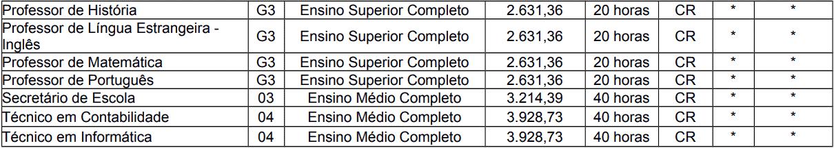 cargos 1 212 - Processo Seletivo Caxias do Sul - RS: Provas dia 21 de fevereiro de 2021