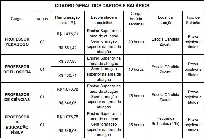 cargos 1 22 - Processo Seletivo Prefeitura de Macieira SC