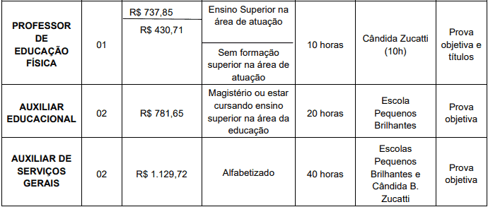 cargos 1 23 - Processo Seletivo Prefeitura de Macieira SC
