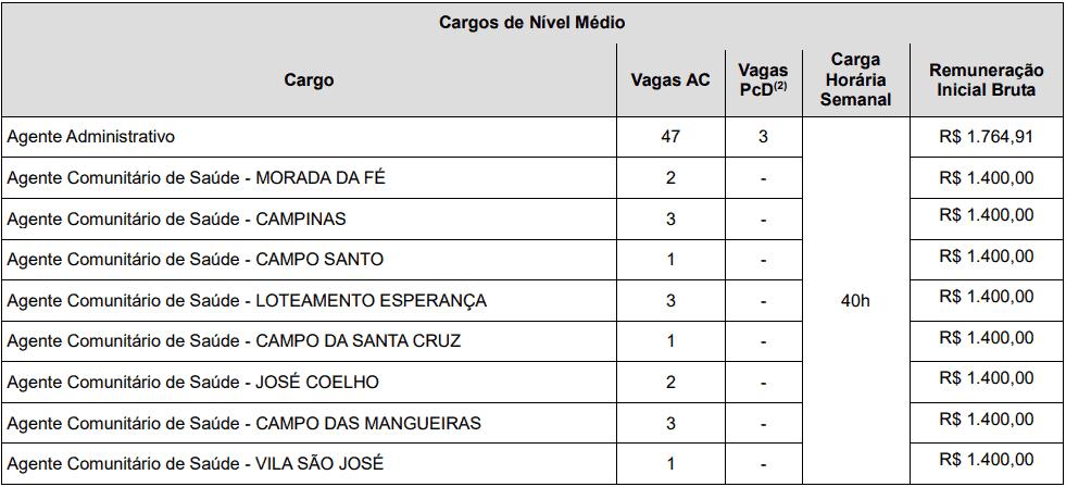 cargos 1 231 - Concurso Prefeitura de Macaíba - RN: Inscrições abertas