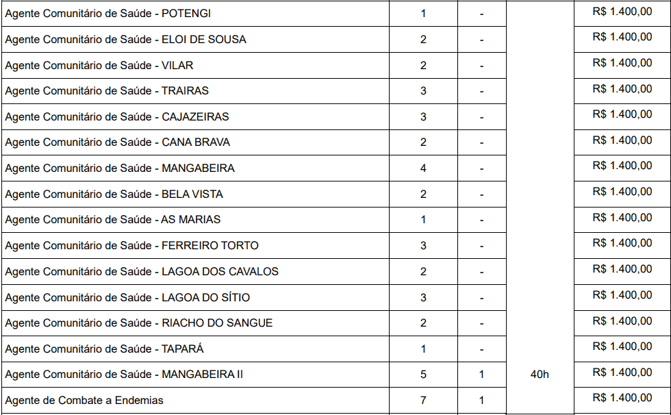 cargos 1 232 - Concurso Prefeitura de Macaíba - RN: Inscrições abertas