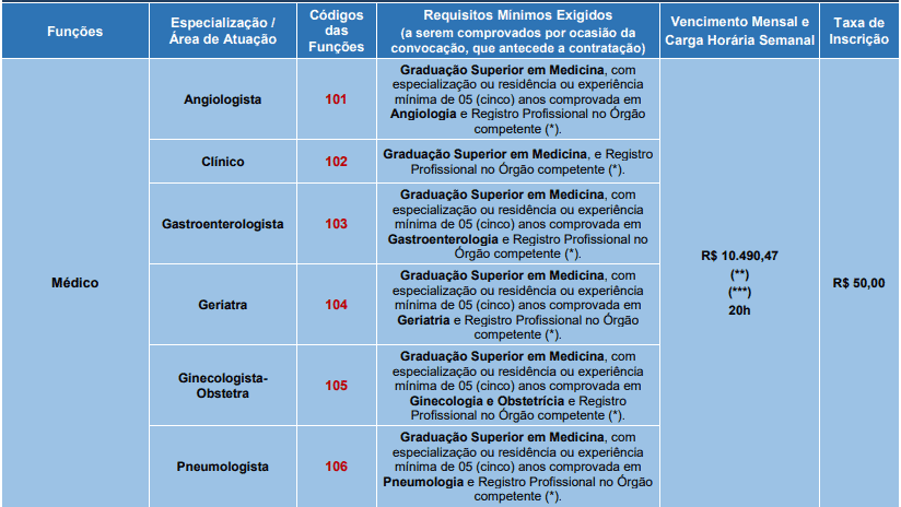 cargos 1 247 - Processo Seletivo Prefeitura de Santana de Parnaíba - SP