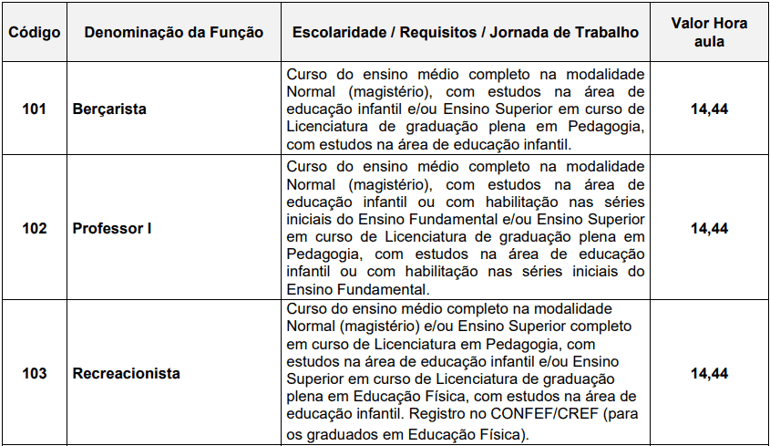 cargos 1 249 - Processo Seletivo Prefeitura de Catanduva (SP)- Educação: Provas dia 10/01/21
