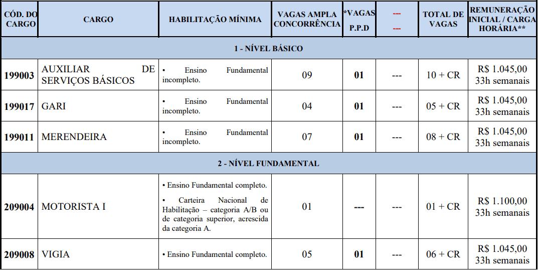 cargos 1 253 - Concurso Prefeitura de Pedra Mole -SE 2020: Provas previstas para dia 14/03/21