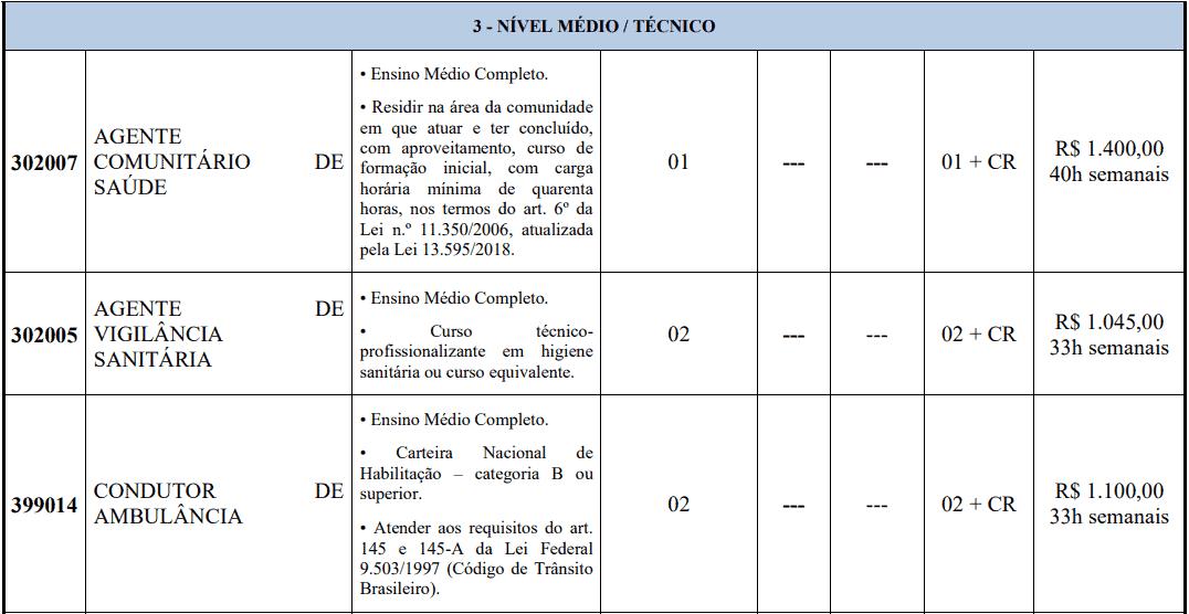 cargos 1 254 - Concurso Prefeitura de Pedra Mole -SE 2020: Provas previstas para dia 14/03/21