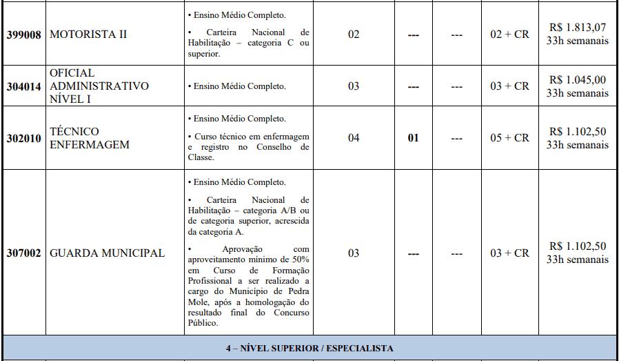 cargos 1 255 - Concurso Prefeitura de Pedra Mole -SE 2020: Provas previstas para dia 14/03/21