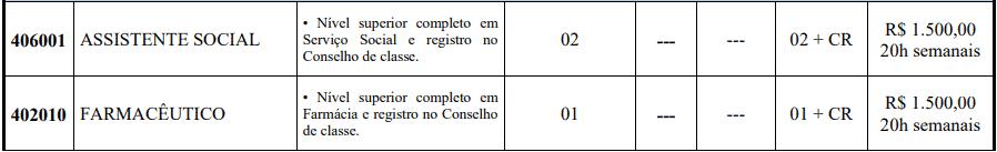 cargos 1 256 - Concurso Prefeitura de Pedra Mole -SE 2020: Provas previstas para dia 14/03/21