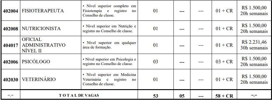 cargos 1 257 - Concurso Prefeitura de Pedra Mole -SE 2020: Provas previstas para dia 14/03/21