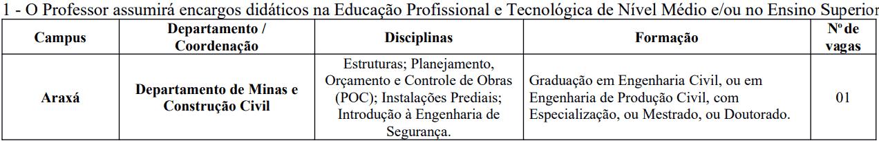 cargos 1 258 - Processo Seletivo CEFET-MG