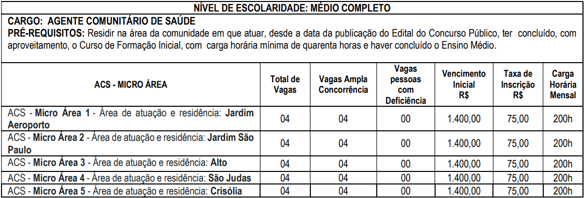 cargos 1 260 - Concurso Prefeitura de Ouro Fino MG: Inscrições encerradas