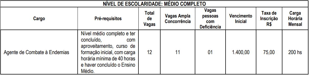 cargos 1 261 - Concurso Prefeitura de Ouro Fino MG: Inscrições encerradas