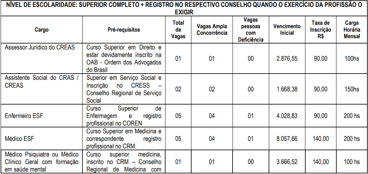 cargos 1 263 - Concurso Prefeitura de Ouro Fino MG: Inscrições encerradas