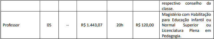 cargos 1 267 - Concurso Prefeitura Tamboara-PR 2020/2021: Inscrições encerradas