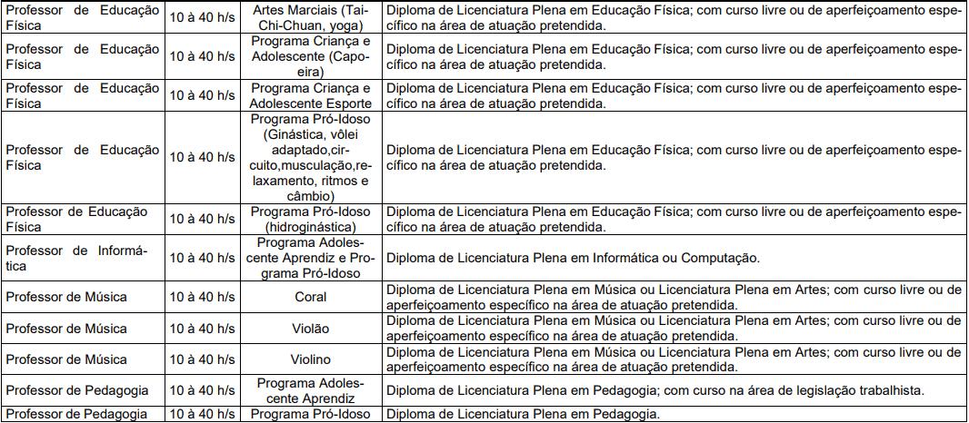 cargos 1 269 - Processo Seletivo Prefeitura de Blumenau-SC