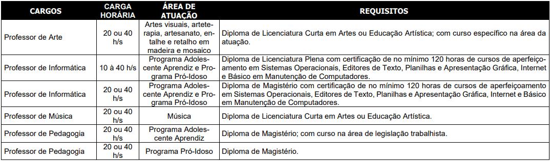 cargos 1 270 - Processo Seletivo Prefeitura de Blumenau-SC
