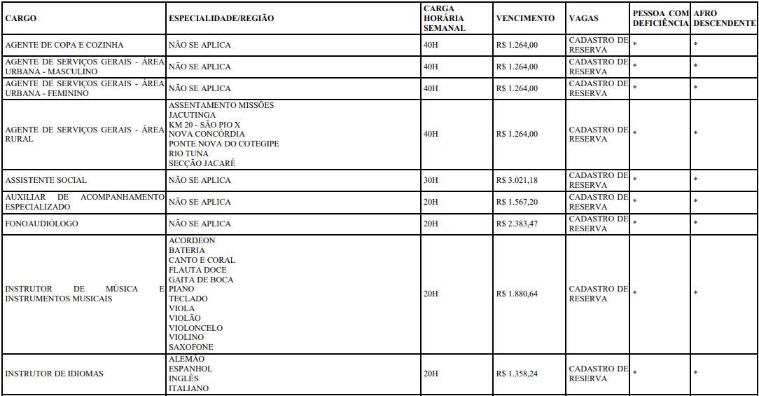 cargos 1 273 - Concurso Prefeitura de Francisco Beltrão-PR