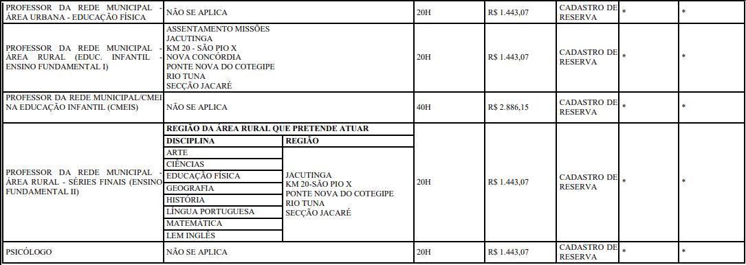 cargos 1 276 - Concurso Prefeitura de Francisco Beltrão-PR