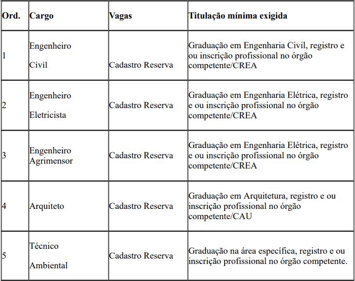 cargos 1 278 - Processo Seletivo SEDUC do Piauí