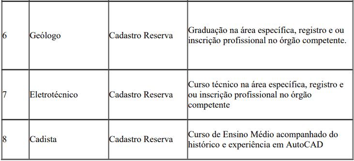 cargos 1 279 - Processo Seletivo SEDUC do Piauí
