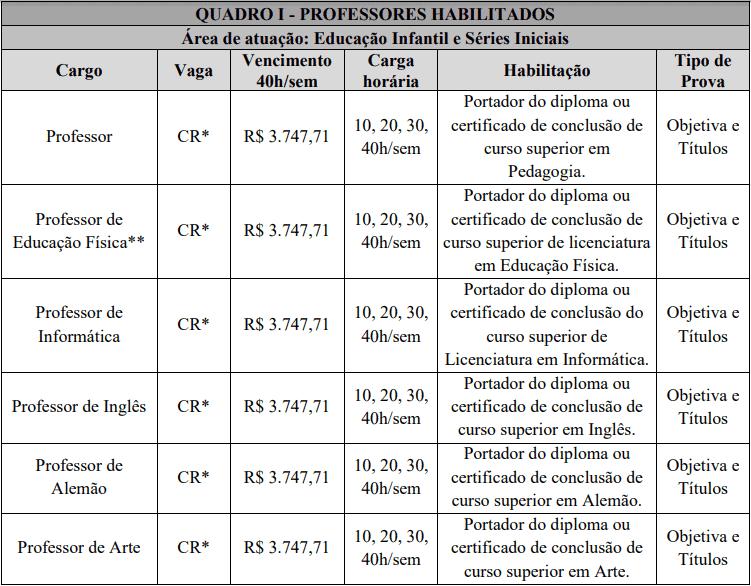 cargos 1 29 - Processo Seletivo Prefeitura Municipal de São João do Oeste: Inscrições abertas