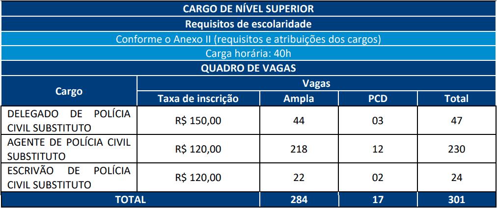 cargos 1 291 - Concurso Policia Civil RN com 301 vagas: Provas previstas para dia 07/03/21