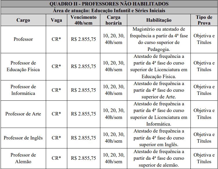 cargos 1 30 - Processo Seletivo Prefeitura Municipal de São João do Oeste: Inscrições abertas
