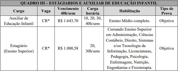 cargos 1 31 - Processo Seletivo Prefeitura Municipal de São João do Oeste: Inscrições abertas