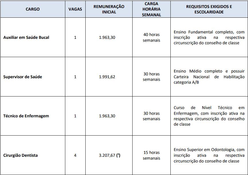 cargos 1 35 - Concurso Prefeitura de Marília SP - Saúde: Provas dia 28/02/21