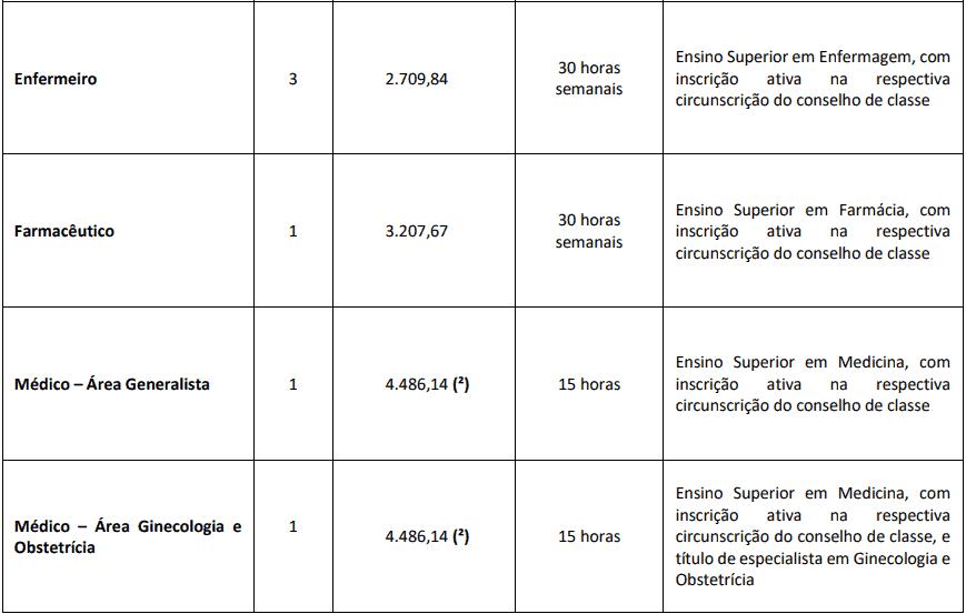 cargos 1 36 - Concurso Prefeitura de Marília SP - Saúde: Provas dia 28/02/21