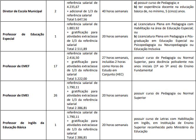 cargos 1 39 - Concurso Prefeitura de Marília SP - Educação: Provas dia 21/02/21