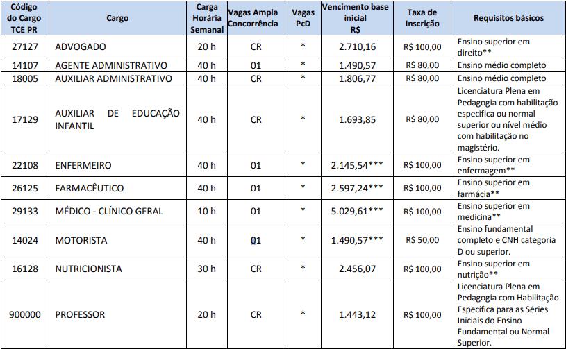 cargos 1 40 - Concurso São José das Palmeiras PR