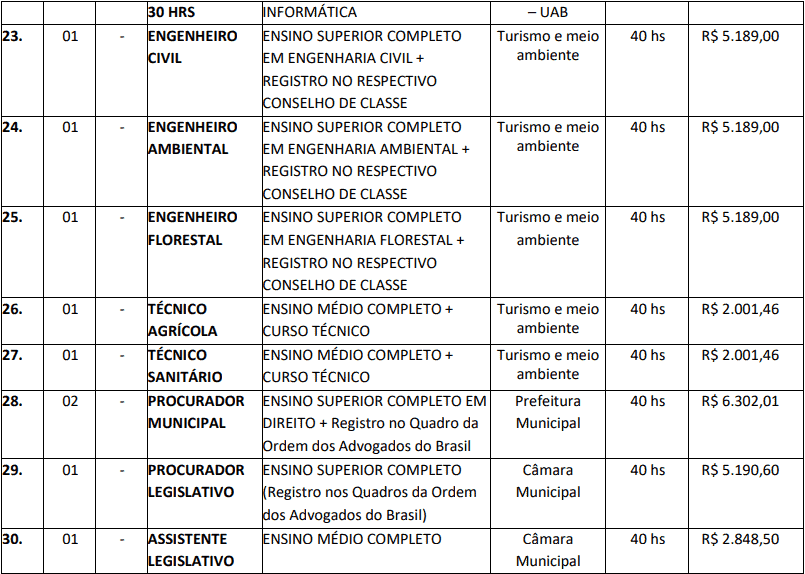 cargos 1 5 - Concurso Barra do Bugres MT: Inscrições abertas com 173 vagas