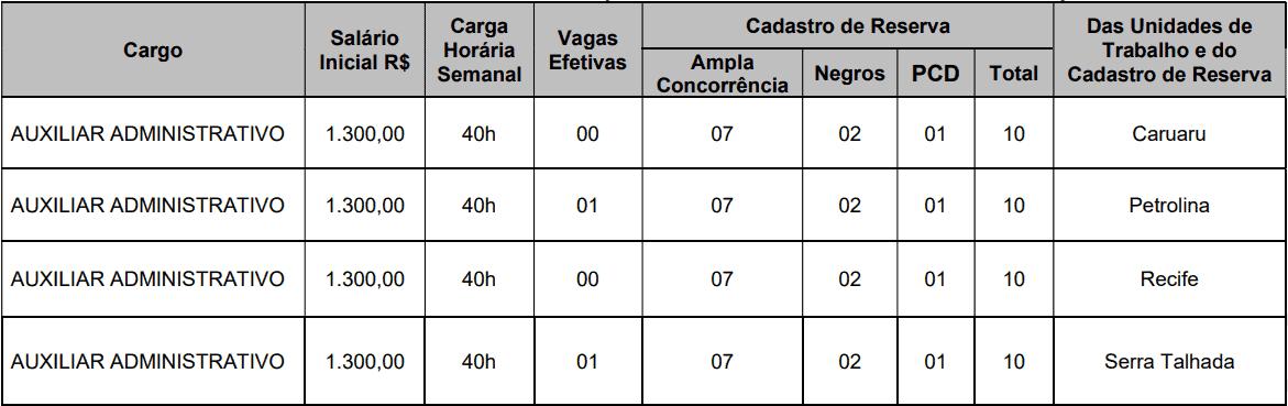 cargos 1 7 - Concurso CRO PE: Inscrições encerradas