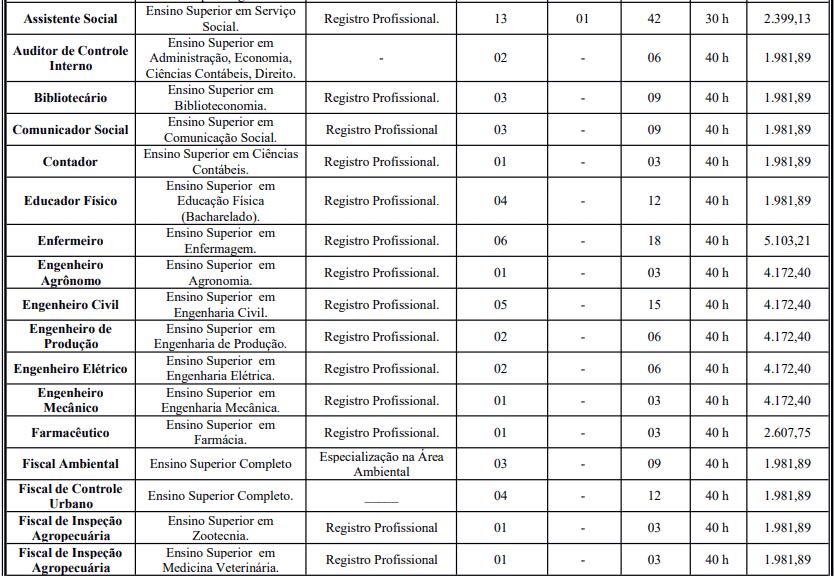 cargos 1 74 - Concurso Prefeitura de Crato - CE: Inscrições Abertas para 387 vagas!