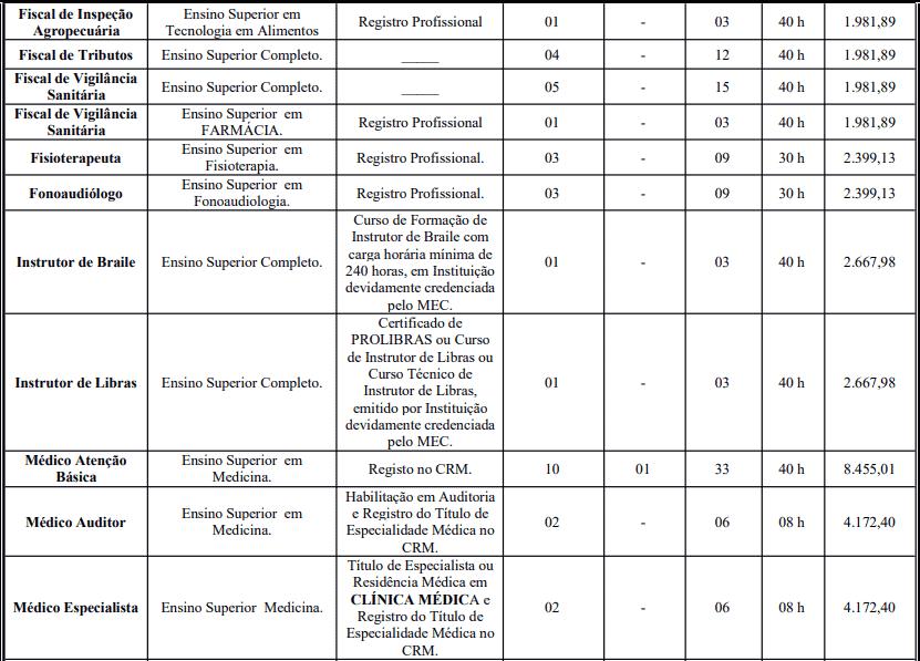 cargos 1 75 - Concurso Prefeitura de Crato - CE: Inscrições Abertas para 387 vagas!