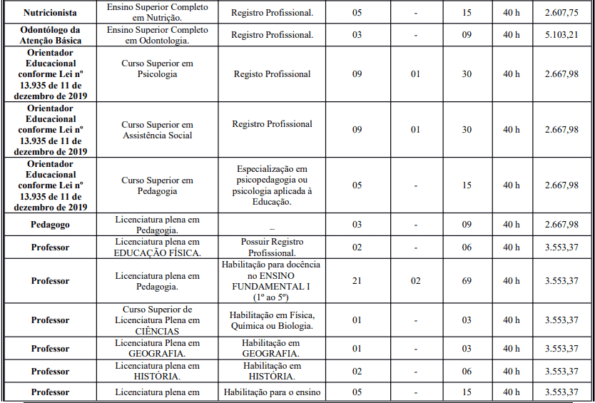 cargos 1 81 - Concurso Prefeitura de Crato - CE: Inscrições Abertas para 387 vagas!