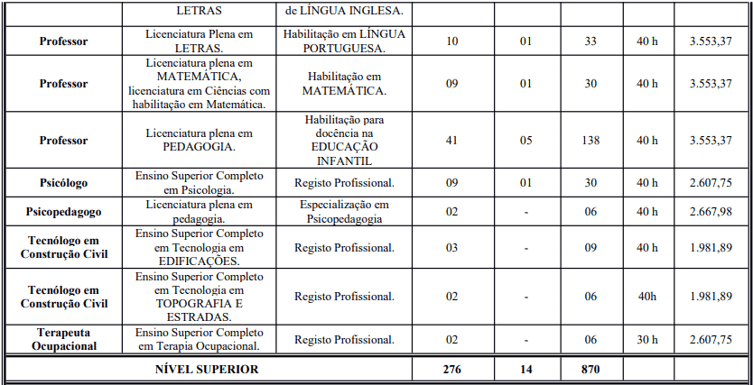 cargos 1 82 - Concurso Prefeitura de Crato - CE: Inscrições Abertas para 387 vagas!