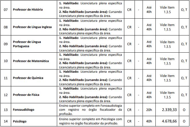 cargos 1 92 - Processo Seletivo Massaranduba SC