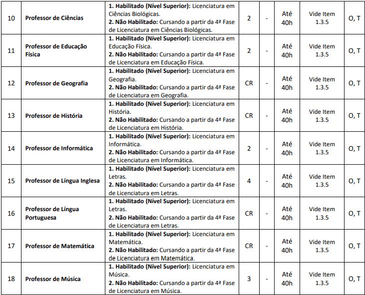 cargos 1 96 - Processo Seletivo Município de Capinzal SC: Provas dia 10/01/21