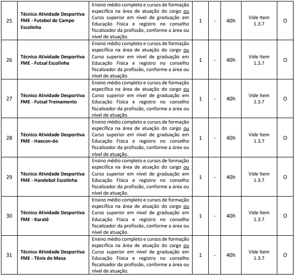 cargos 1 98 - Processo Seletivo Município de Capinzal SC: Provas dia 10/01/21