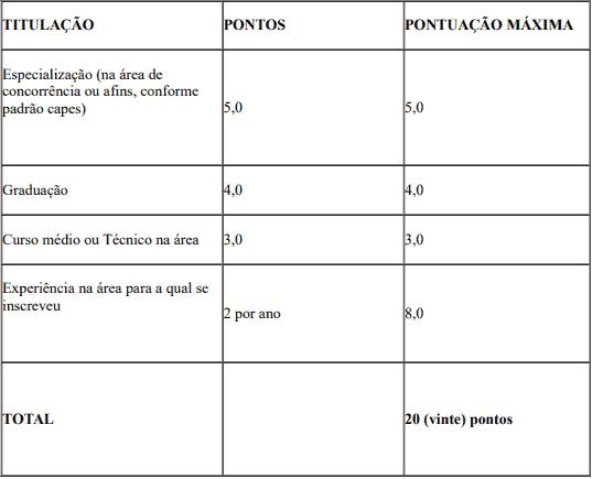 prova de titulos 1 25 - Processo Seletivo SEDUC do Piauí