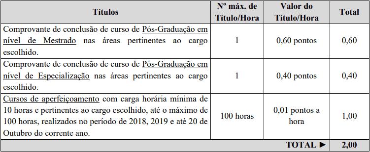 prova de titulos 8 - Processo Seletivo Prefeitura Municipal de São João do Oeste: Inscrições abertas