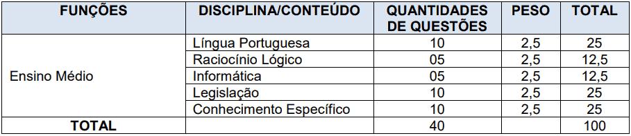 provas objetivas 1 112 - Concurso Santana do Livramento - RS: Provas dia 10/01/21