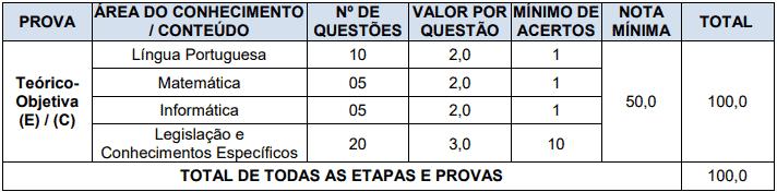 provas objetivas 1 14 - Concurso Prefeitura de Nova Esperança do Sul RS: Provas dia 20/12