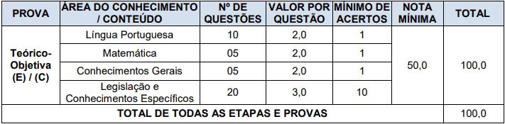provas objetivas 1 15 - Concurso Prefeitura de Nova Esperança do Sul RS: Provas dia 20/12