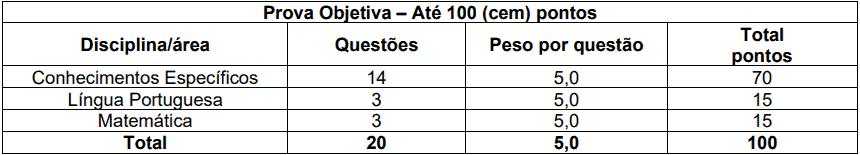 provas objetivas 1 21 - Processo Seletivo Prefeitura de Macieira SC